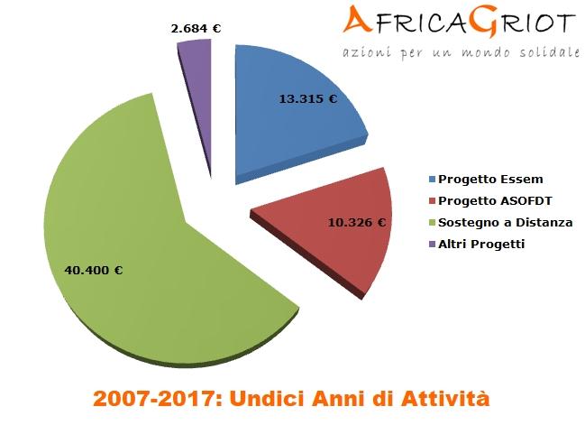 AF GRAFICO 2007-2017